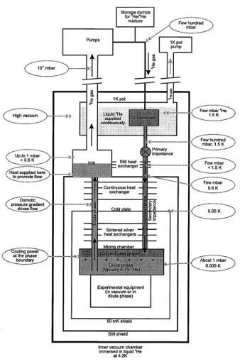 Fonctionnement cryogénie