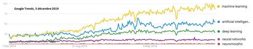 Google Trends IA