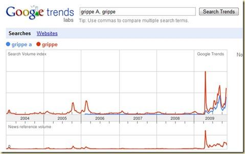 Google Trends sur la grippe A