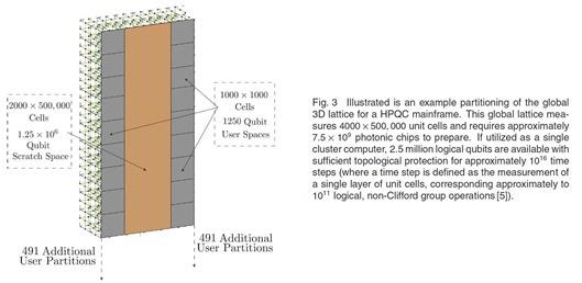 HPQC 3D Lattice