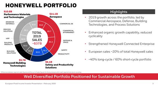 Honeywell Portfolio