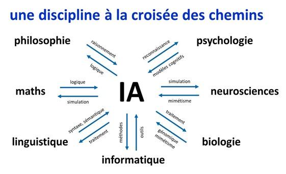 IA et autres disciplines