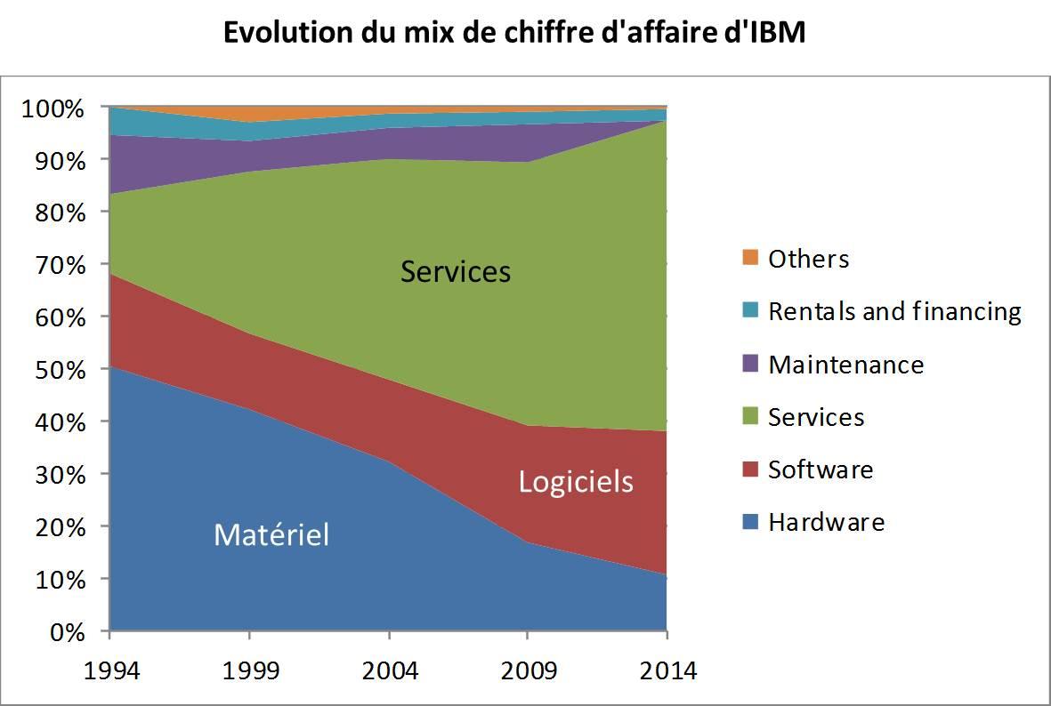 IBM Mix CA