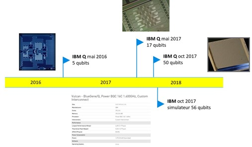 IBM Roadmap