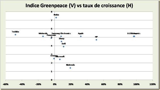 Indice Greenpeach vs taux de croissance
