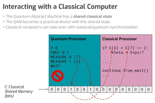 Interacting with a Classical Computer