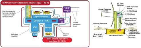 JWST ISM Cooling