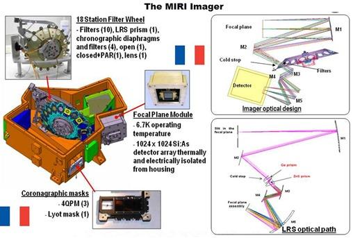 JWST MIRI Imager