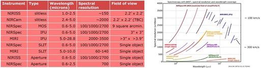 JWST Spectrographic Capabilities