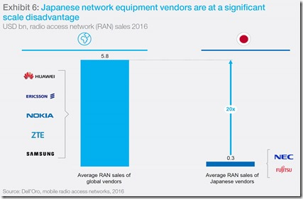 Japan Telecom Equipment Market Share