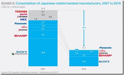 Japanese Smartphones Market