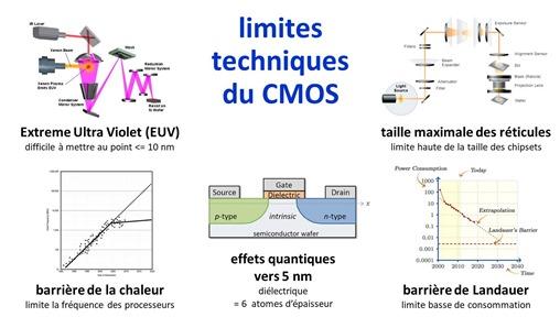 Limites techniques CMOS