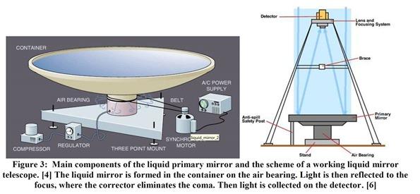 Liquid Mirror Telescope Canada