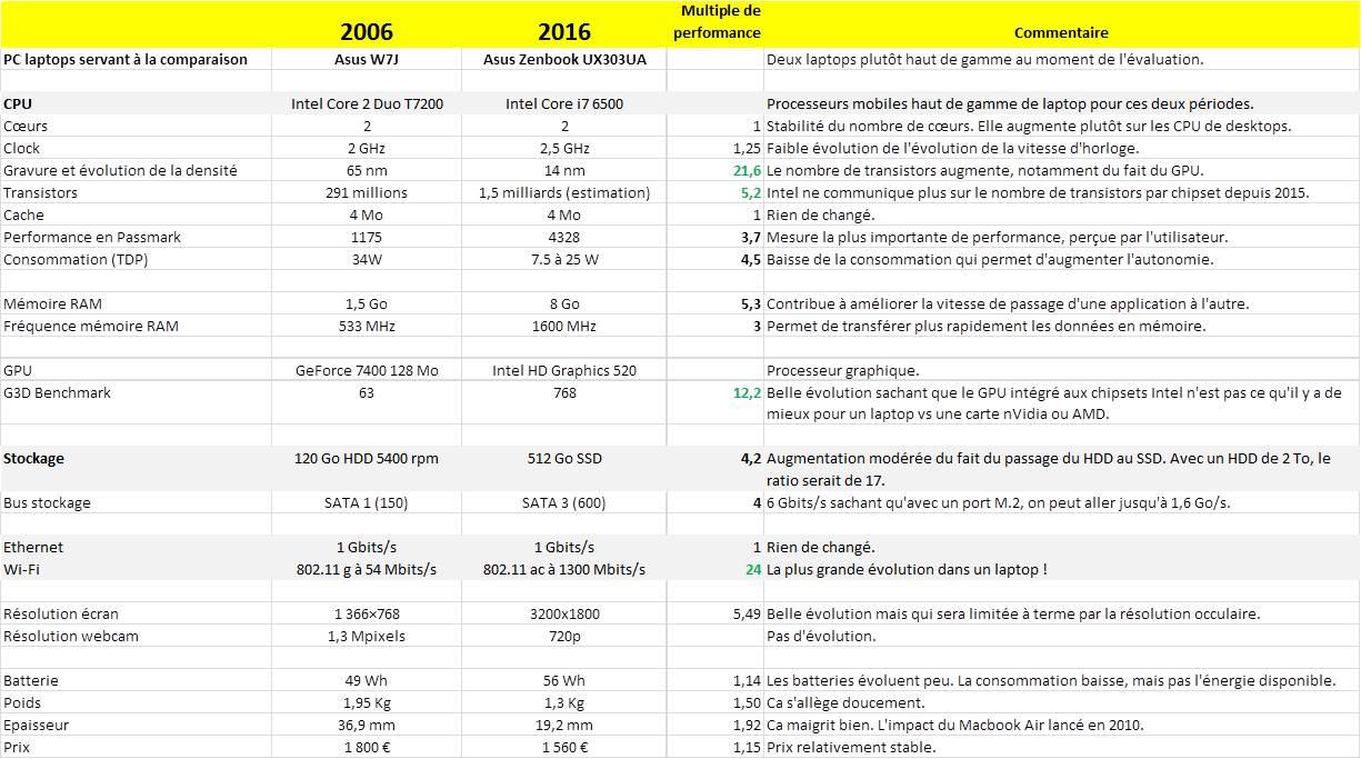 Loi de Moore sur laptops 2006-2016