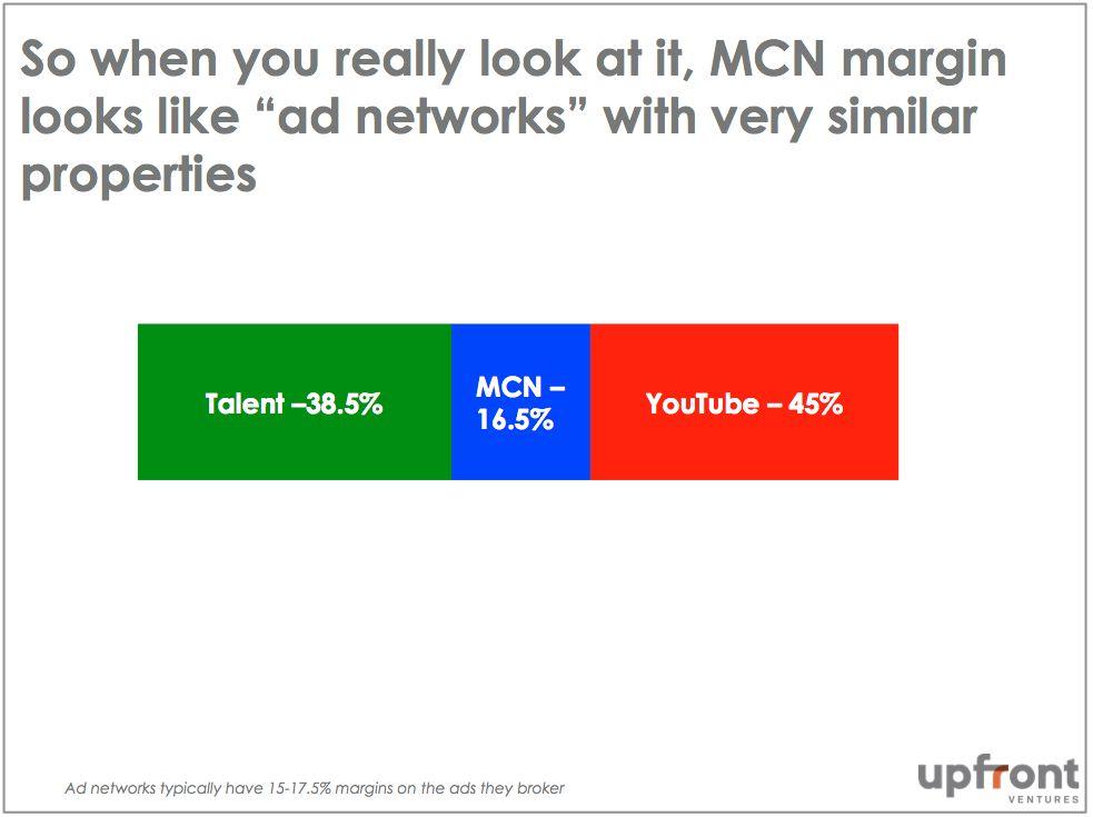MCN Margin