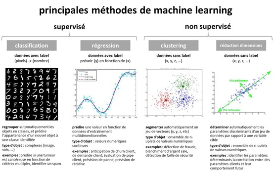 Machine Learning Supervise et Non Supervise