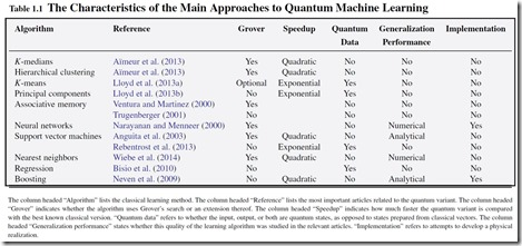 Machine Learning and Quantum Computing