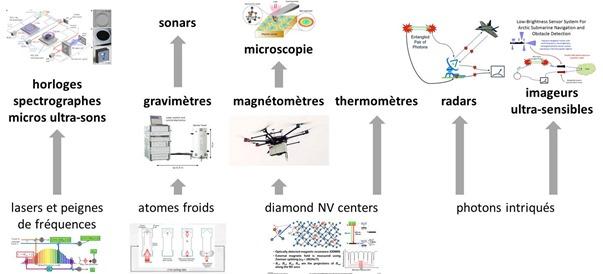 Metrologie quantique