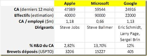 Microsot Apple Google key data