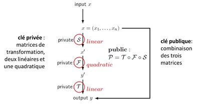 Multivariate polynomial cryptography