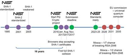 NIST timeline