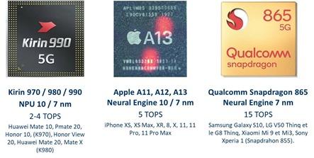 NPU et chipsets de smartphones