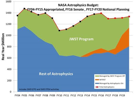 NASA Astrophysics Budget