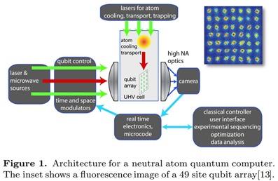 Neutral Atom Quantum Computer