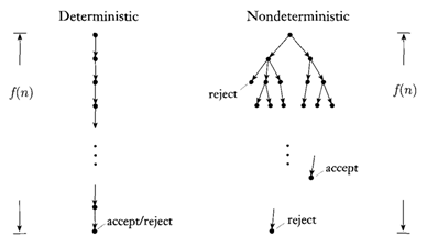 Non derterministic Turing machine model