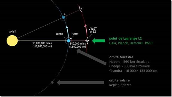 Orbites telescopes spatiaux