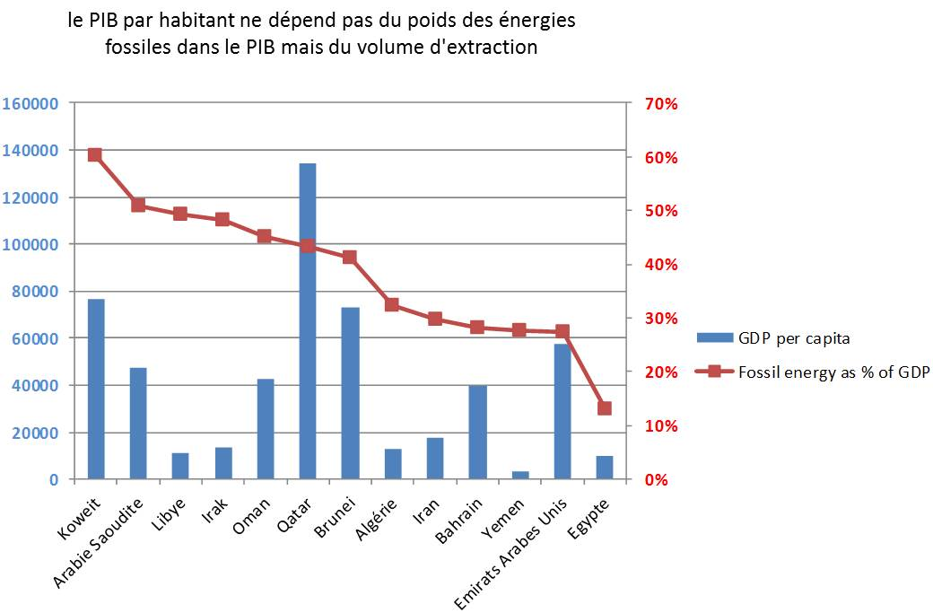 PIB vs energies fossiles