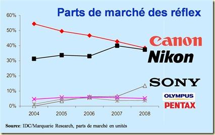 Parts de marché Réflex Canon Nikon Sony Olympus Pentax 2004 a 2008