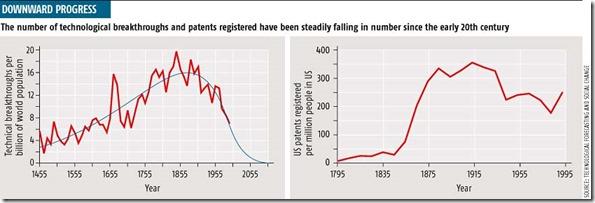 Patents USA