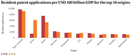 Patents relatively to GDP