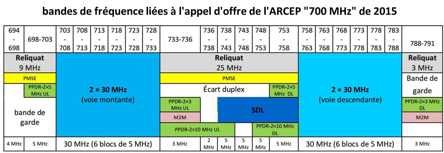 Plan Frequences 700MHz ARCEP