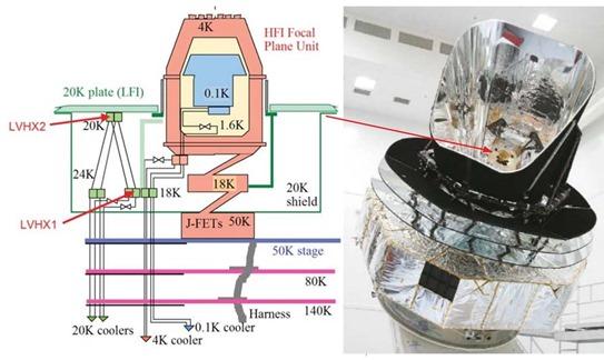 Planck IR Cooling System