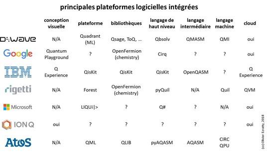 Plateformes logicielles quantiques constructeurs