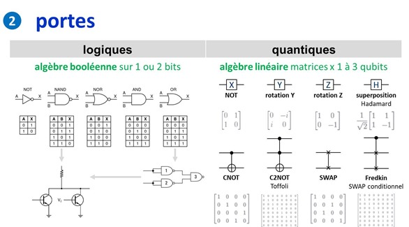 Portes logiques et quantiques