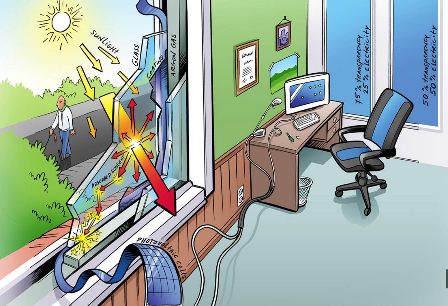 PowerWindow
