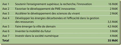 Priorités du grand emprunt