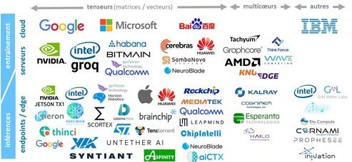 Processeurs pour IA