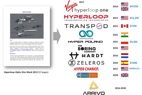 Projets Hyperloop