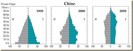 Pyramide des ages en Chine