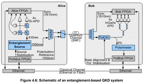 QKD process