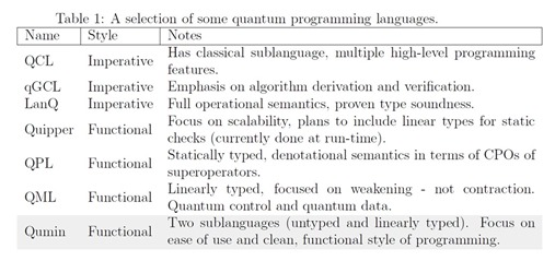 Quantum Programming Languages