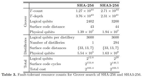 Quantum break of SHA