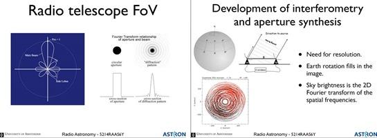 Radio Telescope principles