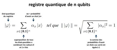 Registre quantique