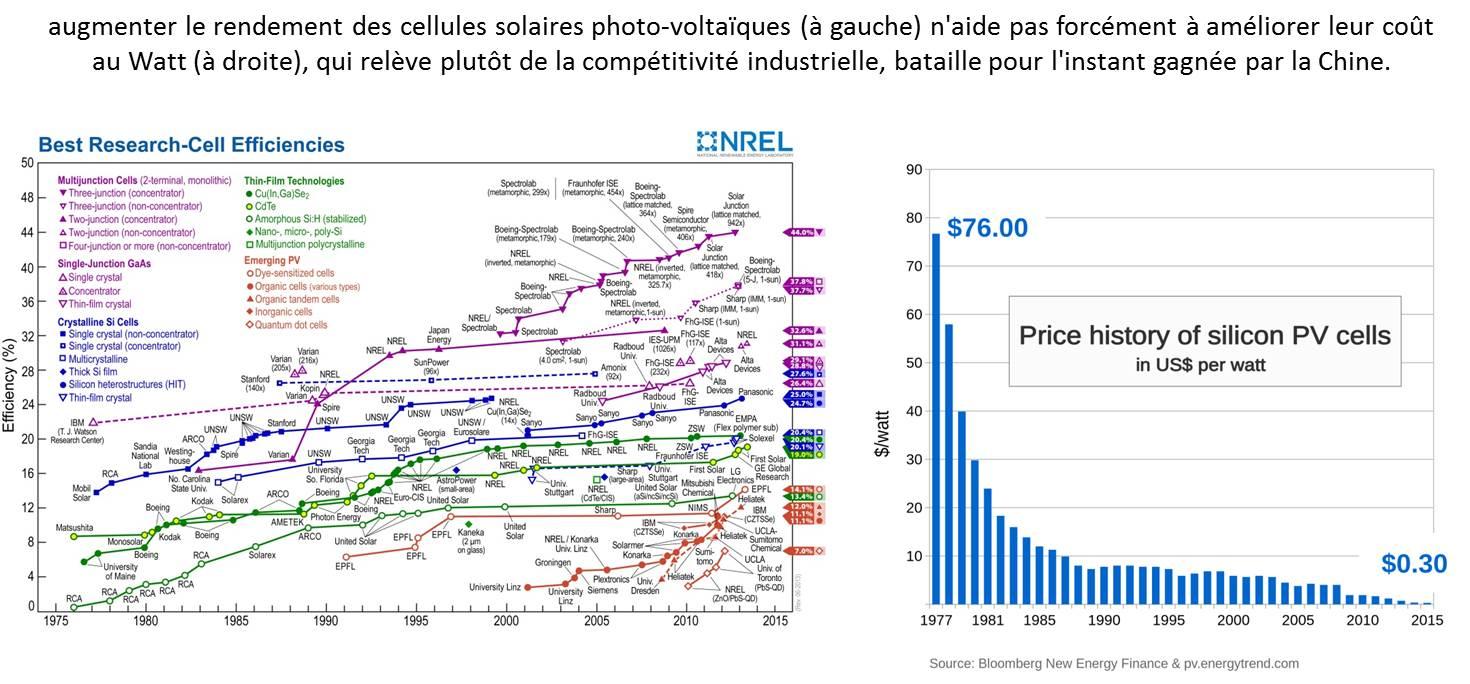 Rendement vs cout au watt des cellules solaires PV