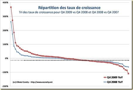 Repartition de taux de croissance